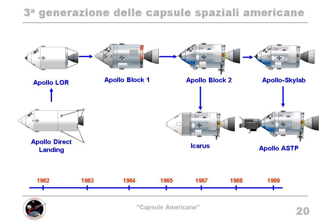 Evoluzione Apollo.jpg