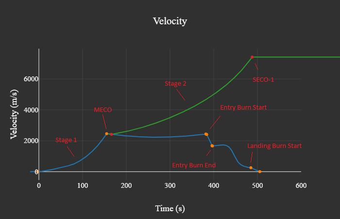 Eshail-velocity-plot%20comments