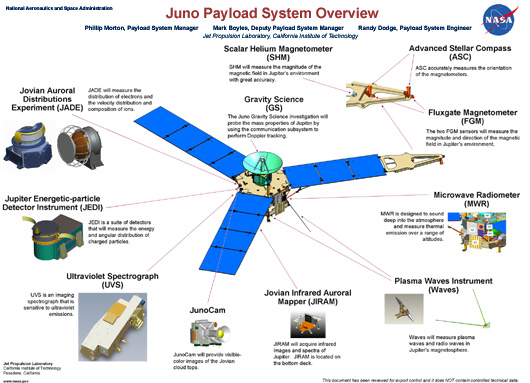 Juno-Payload-System_thumb.jpg